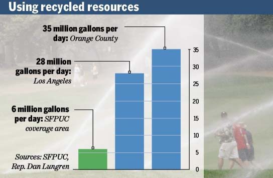 San Francisco called out for alleged water waste