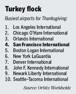 Thanksgiving travel numbers at SFO climb from last year
