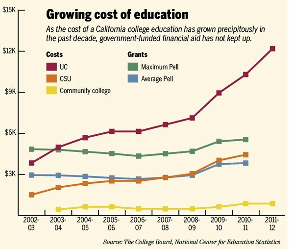 The book of broke: SF students rethinking whether student debt is worth it