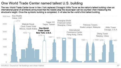 1 World Trade Center named as tallest US building