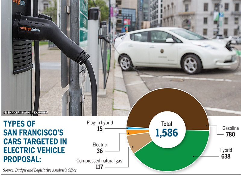 SF's effort to lead charge in promoting electric vehicles met with cost concerns