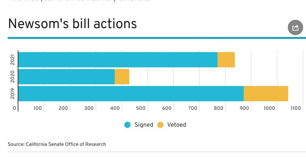 Gov. Gavin Newsom's bill actions were on the decline during 2020, when the pandemic hit.<ins> (Courtesy California Senate Office of Research)</ins>