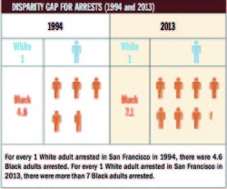 For every one white adult arrested in San Francisco in 1994, there were 4.6 black adults arrested. For every white adults arrested in SF in 2013 there were more than seven black adults arrested.